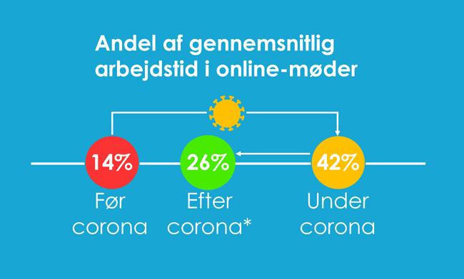 onlinemøder-andel-af-tid-2020